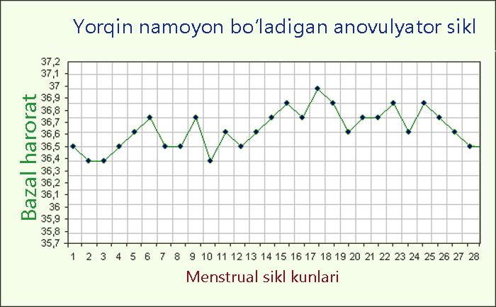 Anovulyator siklni ko'rsatuvchi bazal harorat grafigi