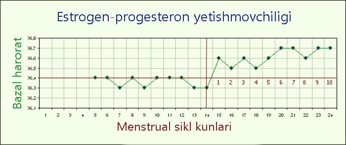 Estrogen-progesteron yetishmovchiligi