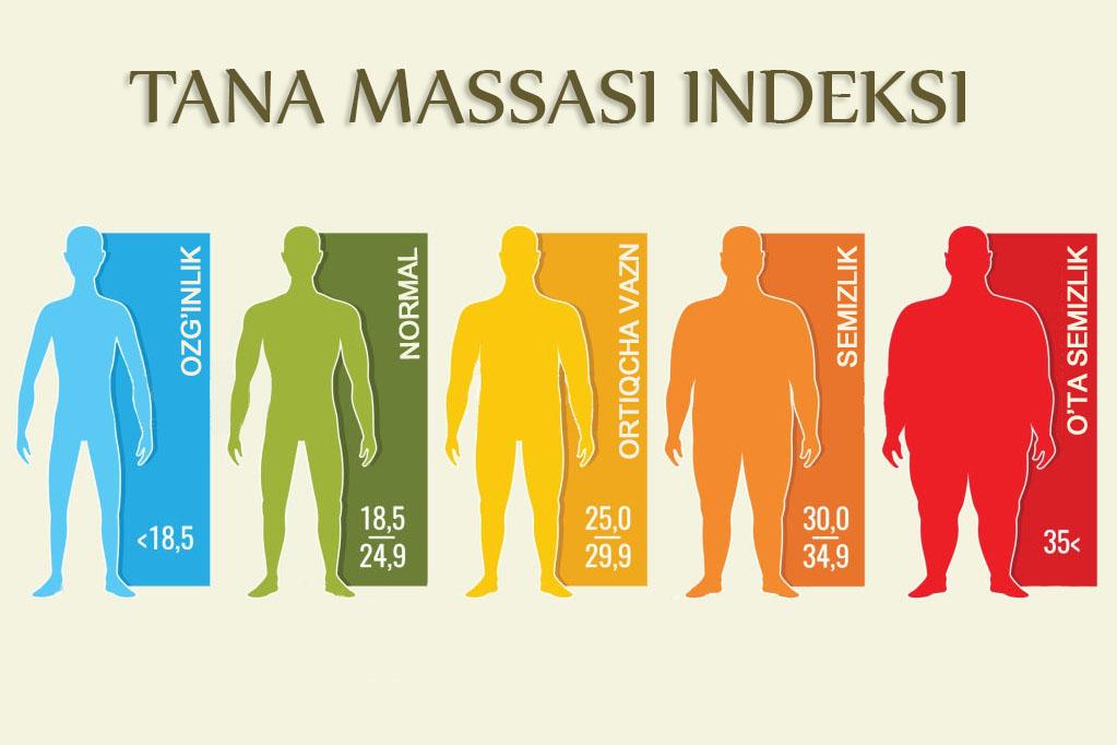 Tana massasi indeksini hisoblash